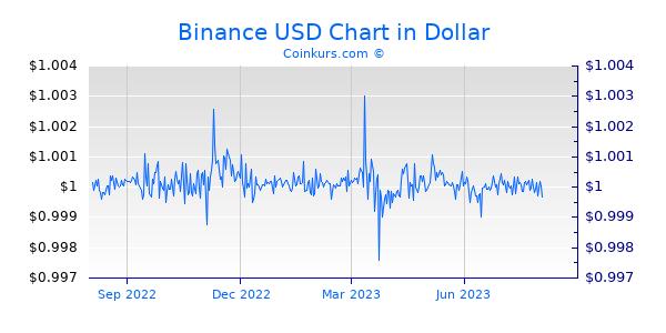 Binance USD Chart 1 Jahr