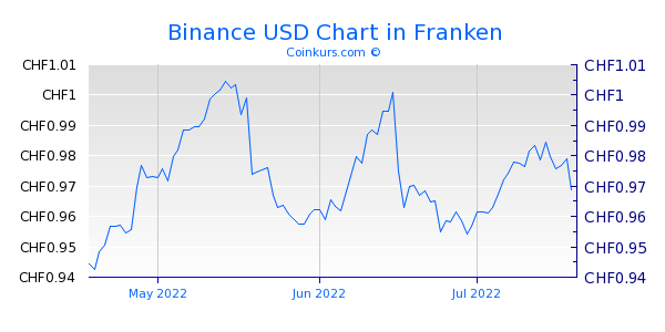Binance USD Chart 3 Monate