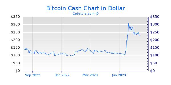 Bitcoincash Kurs