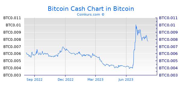 Bitcoin Kurs Echtzeit