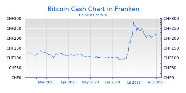 Bitcoin Cash Chart 6 Monate