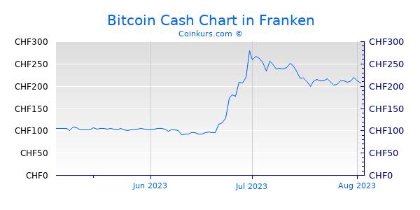 Bitcoin Cash Chart 3 Monate