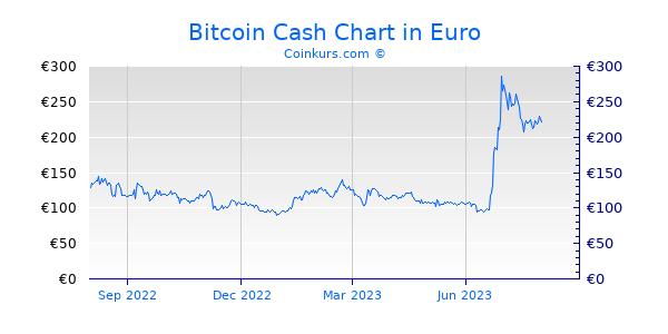 Bitcoin Cash Chart 1 Jahr