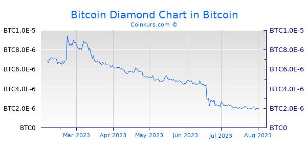 Bitcoin Diamond Chart 6 Monate