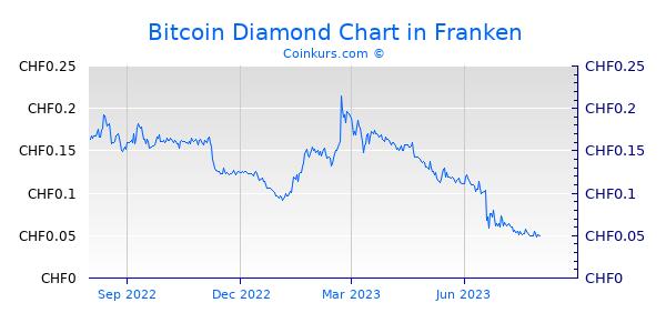 Bitcoin Diamond Chart 1 Jahr