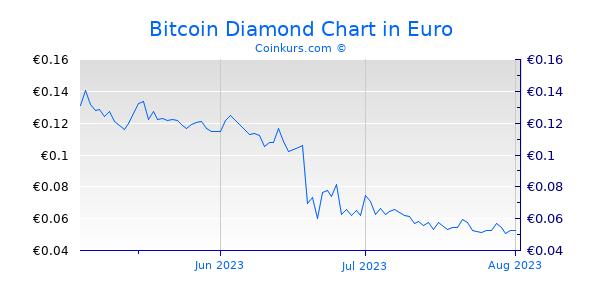 Bitcoin Diamond Chart 3 Monate