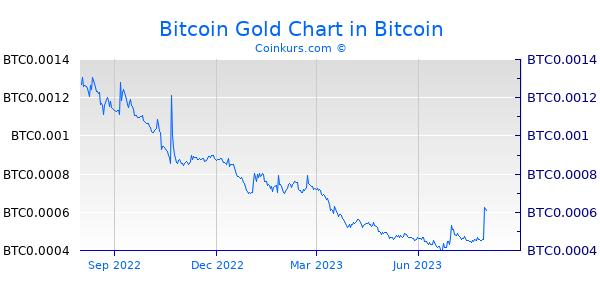 Bitcoin Gold Chart 1 Jahr