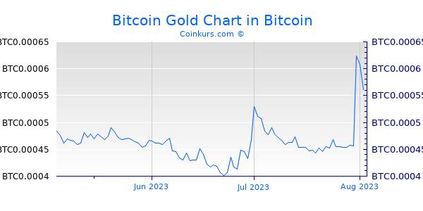 Bitcoin Gold Chart 3 Monate