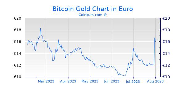 Bitcoin Gold Chart 6 Monate