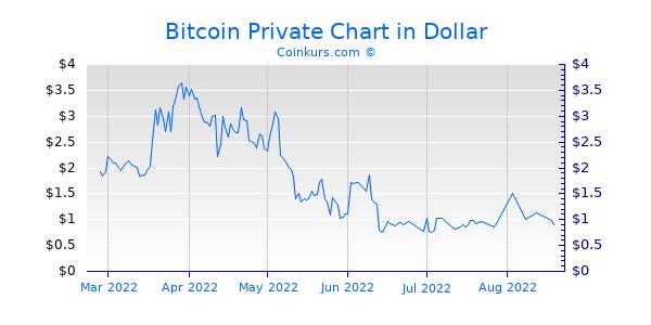 Bitcoin Private Chart 6 Monate