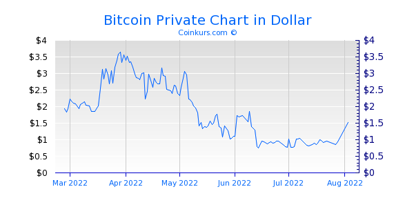 Bitcoin Private Chart 1 Jahr