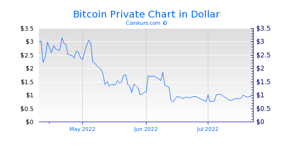 Bitcoin Private Chart 3 Monate