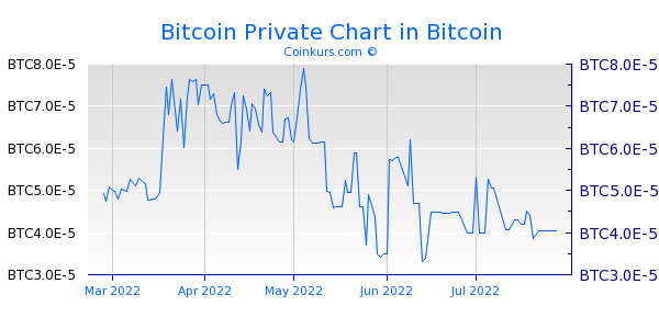 Bitcoin Private Chart 6 Monate