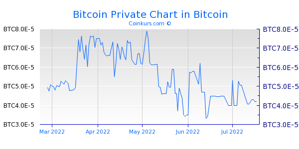 Bitcoin Private Chart 1 Jahr