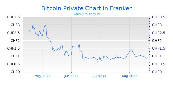 Bitcoin Private Chart 3 Monate