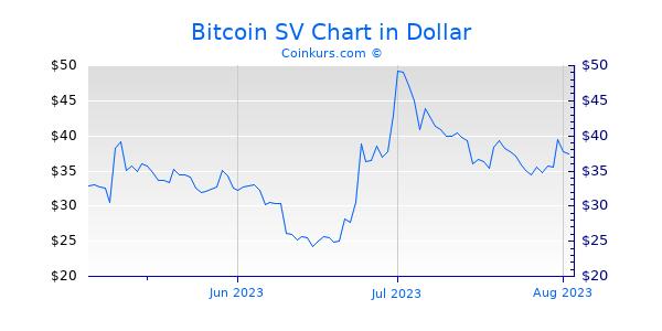 Bitcoin SV Chart 3 Monate