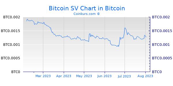 Bitcoin SV Chart 6 Monate
