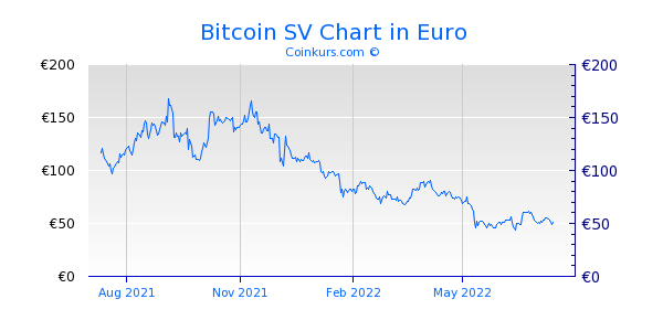 Bitcoin SV Chart 1 Jahr