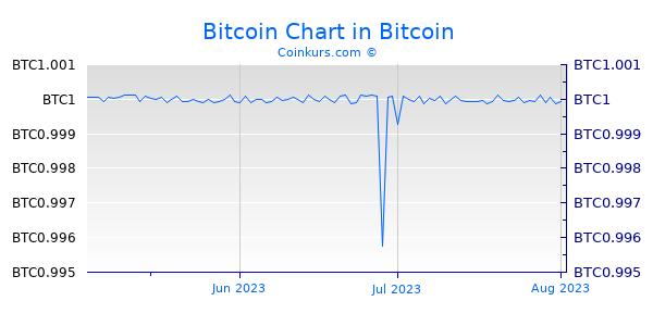 Bitcoin Chart 3 Monate