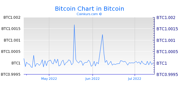 Bitcoin Live Kurs