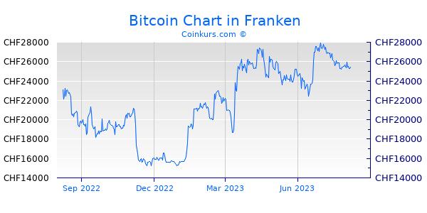 Bitcoin Zu Euro