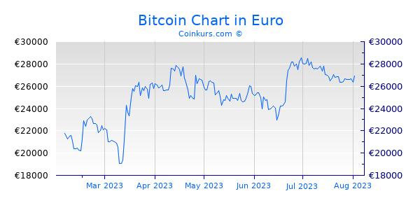 Bitcoin Kurs Euro Chart