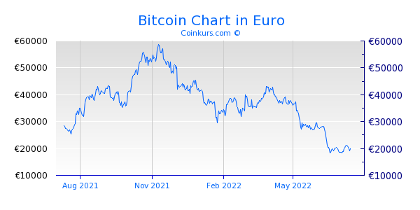 Kurs Bitcoin Usd