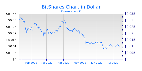 BitShares Chart 6 Monate