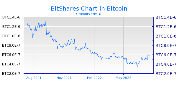 BitShares Chart 1 Jahr