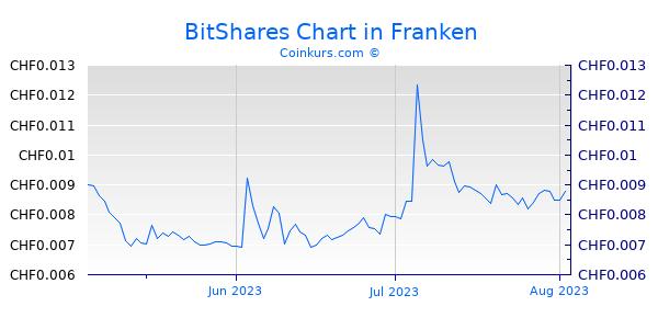 BitShares Chart 3 Monate