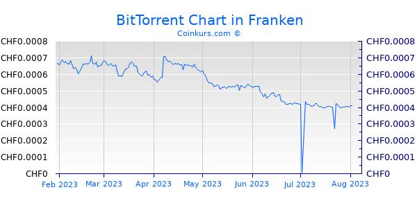 BitTorrent Chart 6 Monate