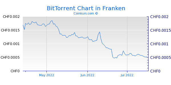 BitTorrent Chart 3 Monate