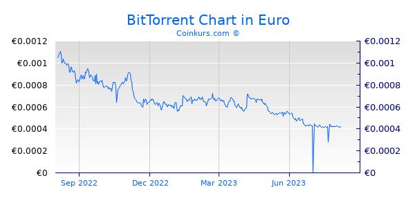 BitTorrent Chart 1 Jahr