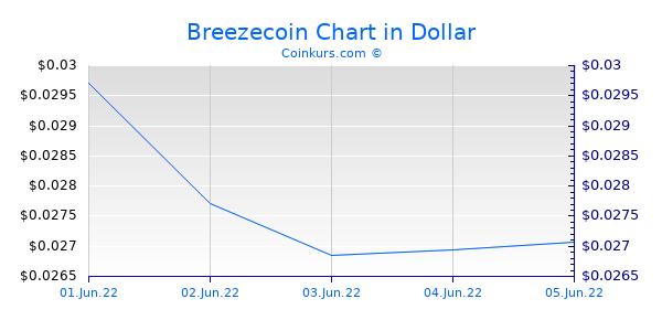 Breezecoin Chart 6 Monate