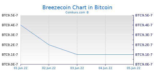 Breezecoin Chart 3 Monate