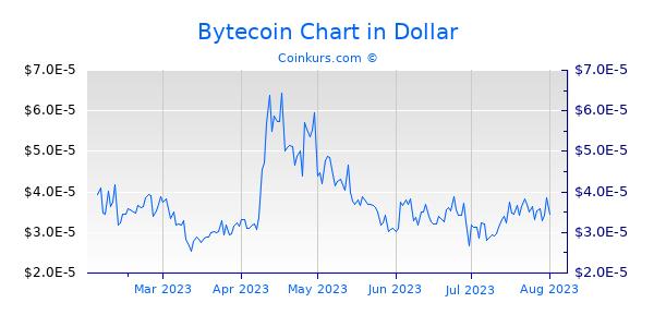 Bytecoin Chart 6 Monate