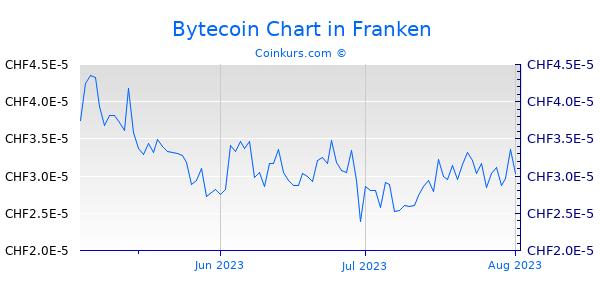 Bytecoin Chart 3 Monate