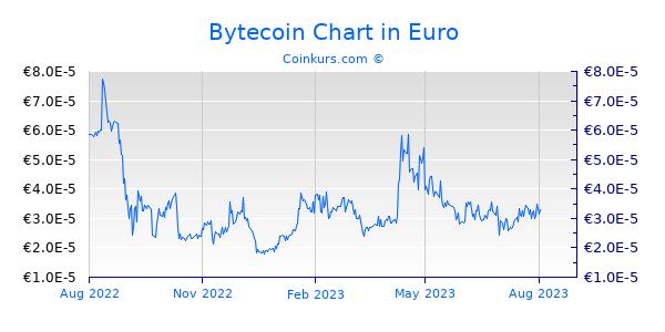 Bytecoin Chart 1 Jahr