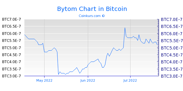 Bytom Chart 3 Monate