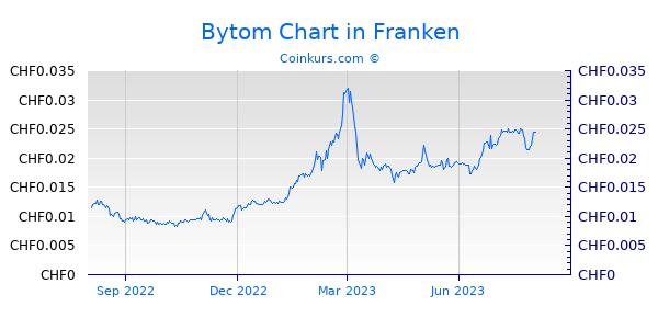 Bytom Chart 1 Jahr