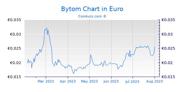 Bytom Chart 6 Monate