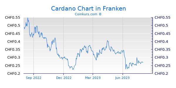 Cardano Chart 1 Jahr