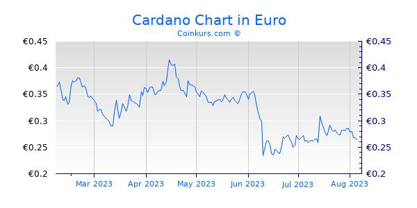 Cardano Chart 6 Monate