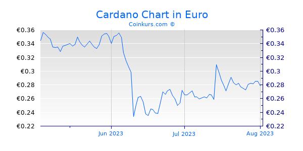 Cardano Chart 3 Monate