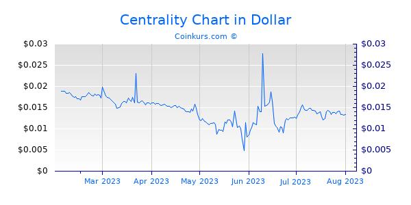 Centrality Chart 6 Monate