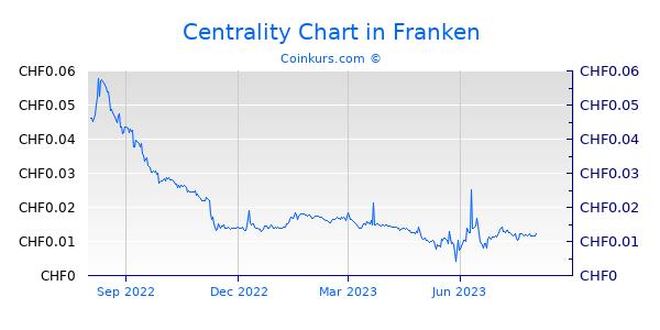 Centrality Chart 1 Jahr