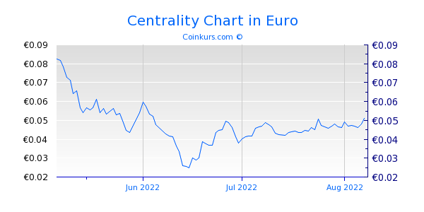 Centrality Chart 3 Monate
