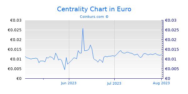 Centrality Chart 3 Monate