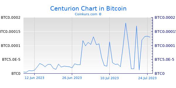 Centurion Chart 6 Monate