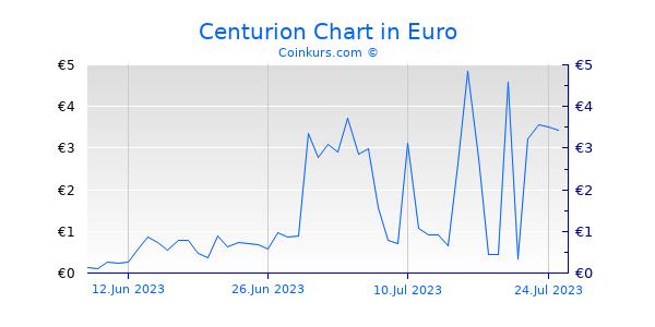 Centurion Chart 3 Monate